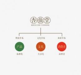 杏仙堂VI设计